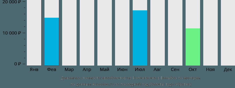Динамика стоимости авиабилетов из Копенгагена в Бильбао по месяцам