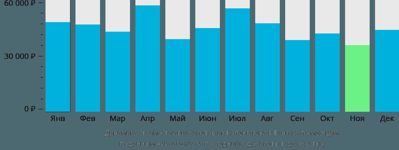 Динамика стоимости авиабилетов из Копенгагена в Бангкок по месяцам