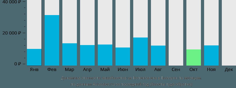 Динамика стоимости авиабилетов из Копенгагена в Биллунн по месяцам
