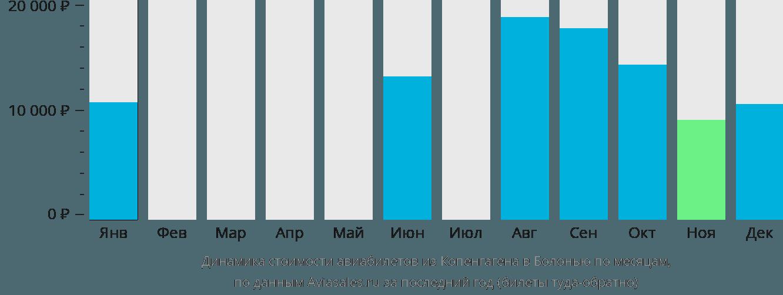 Динамика стоимости авиабилетов из Копенгагена в Болонью по месяцам