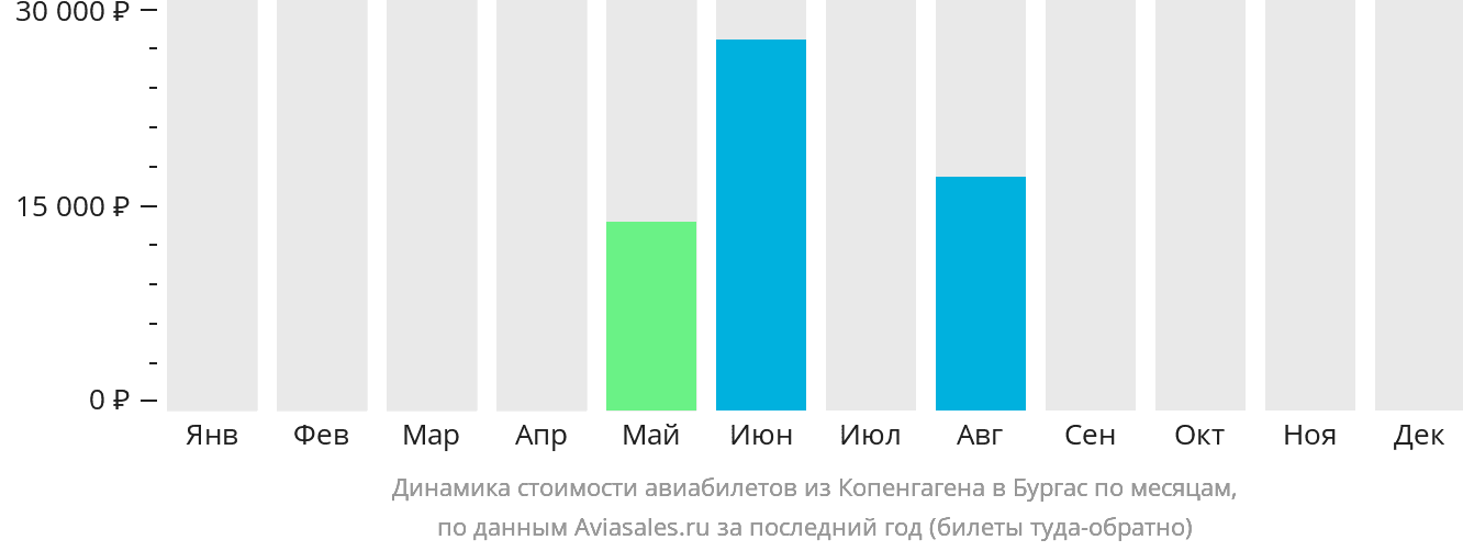 Динамика стоимости авиабилетов из Копенгагена в Бургас по месяцам