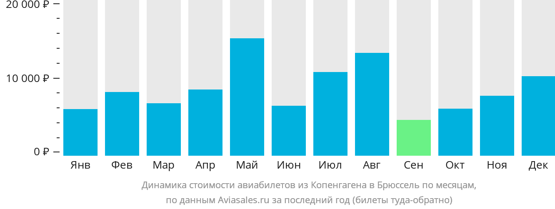 Динамика стоимости авиабилетов из Копенгагена в Брюссель по месяцам