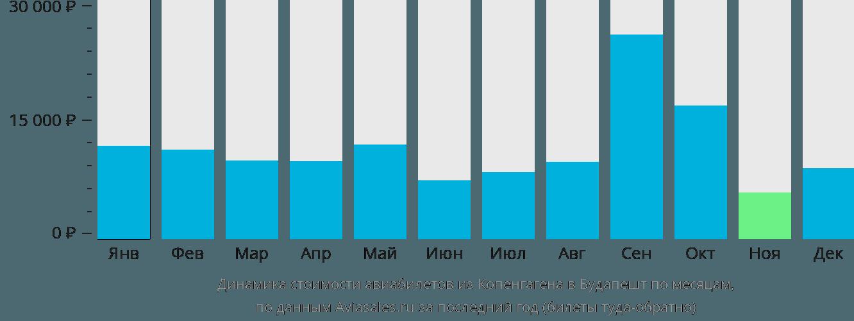 Динамика стоимости авиабилетов из Копенгагена в Будапешт по месяцам