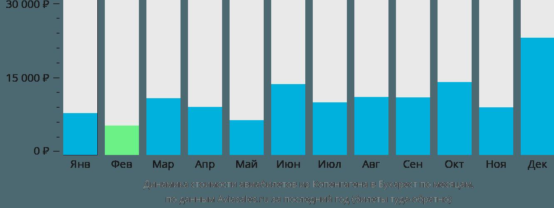 Динамика стоимости авиабилетов из Копенгагена в Бухарест по месяцам