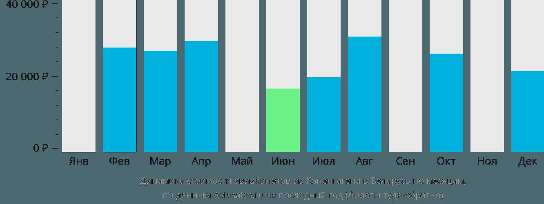 Динамика стоимости авиабилетов из Копенгагена в Беларусь по месяцам