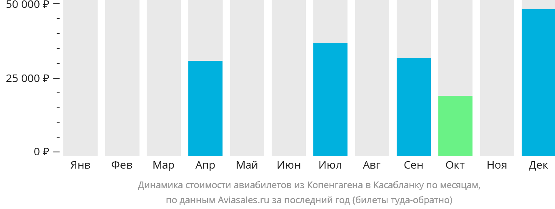 Динамика стоимости авиабилетов из Копенгагена в Касабланку по месяцам