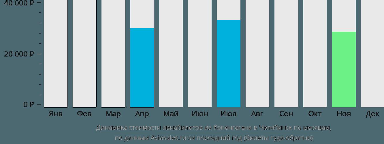 Динамика стоимости авиабилетов из Копенгагена в Челябинск по месяцам