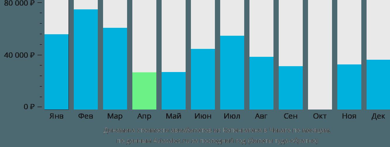 Динамика стоимости авиабилетов из Копенгагена в Чикаго по месяцам