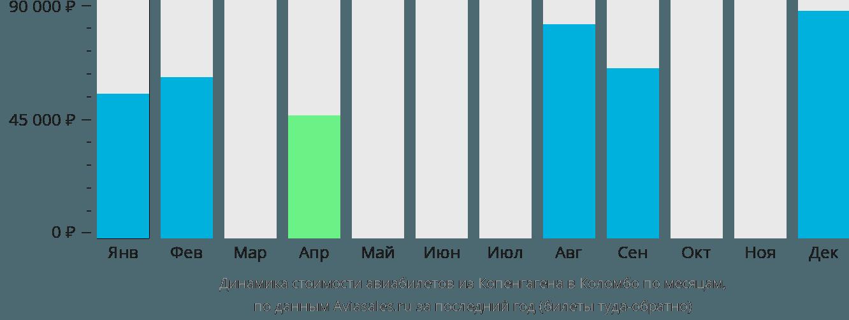 Динамика стоимости авиабилетов из Копенгагена в Коломбо по месяцам