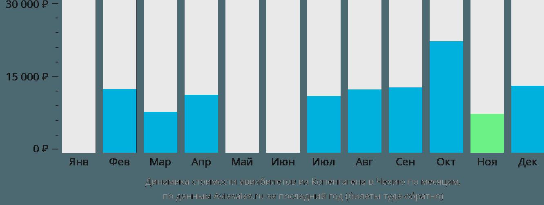 Динамика стоимости авиабилетов из Копенгагена в Чехию по месяцам