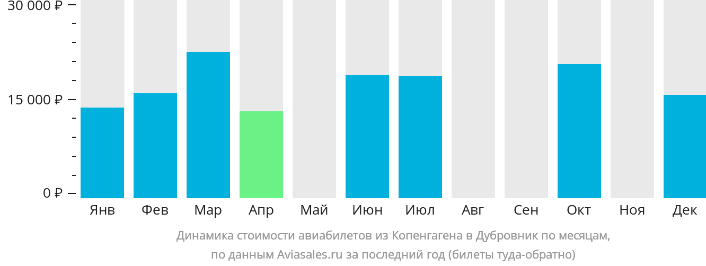 Динамика стоимости авиабилетов из Копенгагена в Дубровник по месяцам