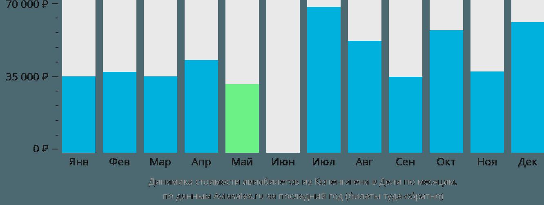 Динамика стоимости авиабилетов из Копенгагена в Дели по месяцам