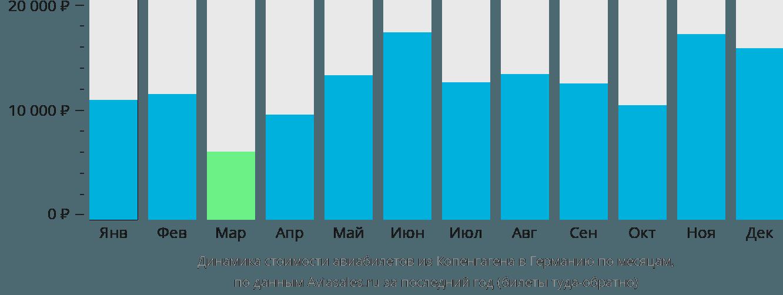 Динамика стоимости авиабилетов из Копенгагена в Германию по месяцам