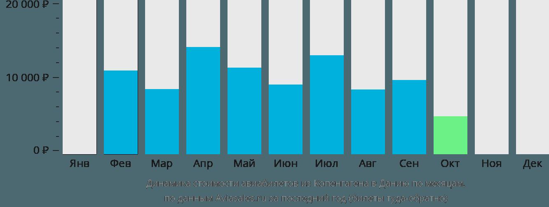 Динамика стоимости авиабилетов из Копенгагена в Данию по месяцам