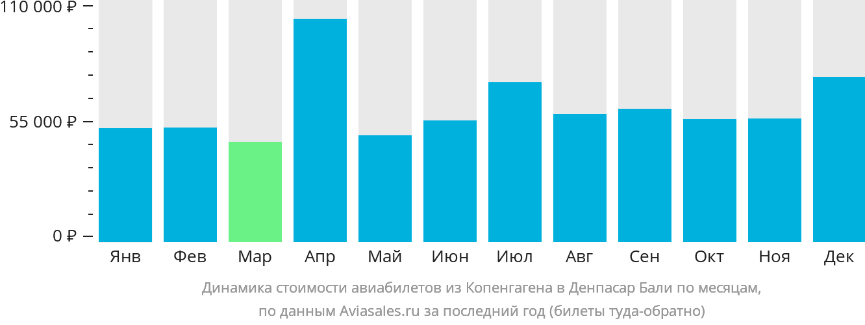 Динамика стоимости авиабилетов из Копенгагена в Денпасар Бали по месяцам