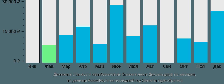 Динамика стоимости авиабилетов из Копенгагена в Дюссельдорф по месяцам