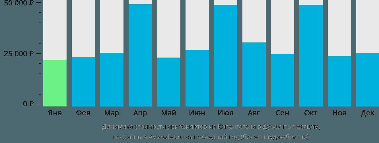 Динамика стоимости авиабилетов из Копенгагена в Дубай по месяцам