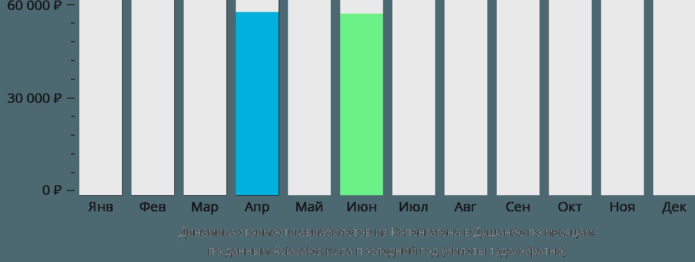 Динамика стоимости авиабилетов из Копенгагена в Душанбе по месяцам