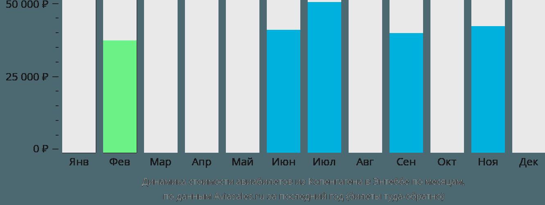 Динамика стоимости авиабилетов из Копенгагена в Энтеббе по месяцам