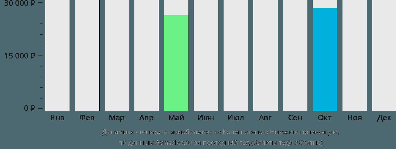 Динамика стоимости авиабилетов из Копенгагена в Никосию по месяцам