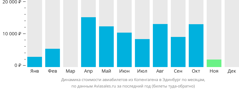 Динамика стоимости авиабилетов из Копенгагена в Эдинбург по месяцам