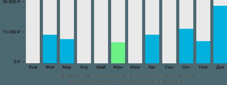 Динамика стоимости авиабилетов из Копенгагена в Эстонию по месяцам