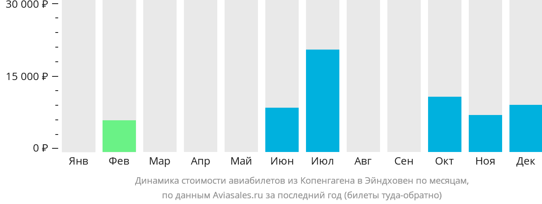 Динамика стоимости авиабилетов из Копенгагена в Эйндховен по месяцам