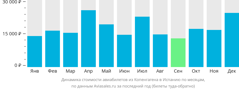 Динамика стоимости авиабилетов из Копенгагена в Испанию по месяцам