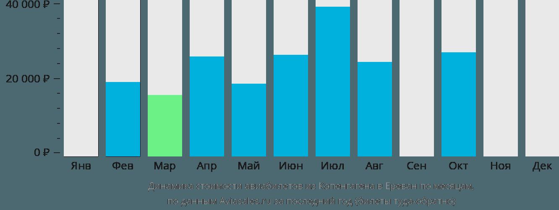 Динамика стоимости авиабилетов из Копенгагена в Ереван по месяцам
