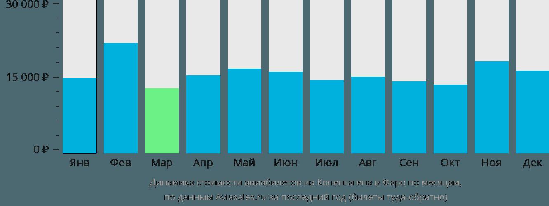 Динамика стоимости авиабилетов из Копенгагена на Фарерские острова по месяцам