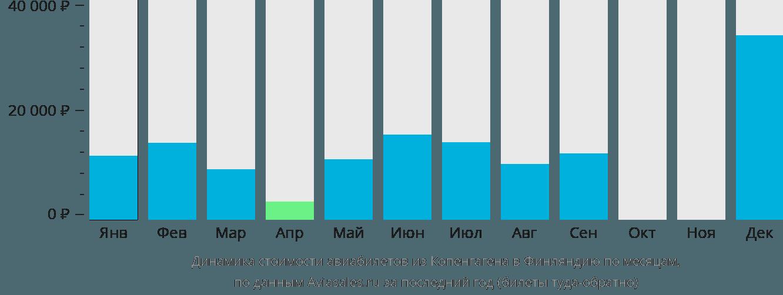 Динамика стоимости авиабилетов из Копенгагена в Финляндию по месяцам