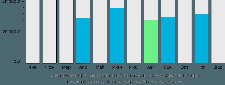 Динамика стоимости авиабилетов из Копенгагена в Форт-Лодердейл по месяцам