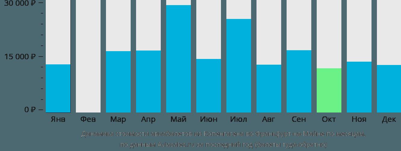 Динамика стоимости авиабилетов из Копенгагена во Франкфурт-на-Майне по месяцам