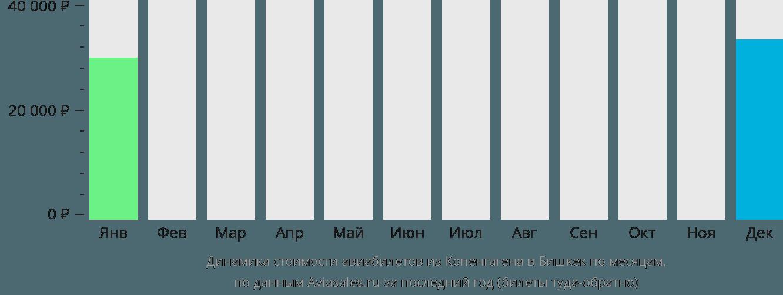 Динамика стоимости авиабилетов из Копенгагена в Бишкек по месяцам