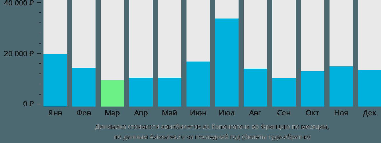 Динамика стоимости авиабилетов из Копенгагена во Францию по месяцам