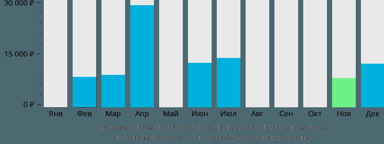 Динамика стоимости авиабилетов из Копенгагена в Гданьск по месяцам