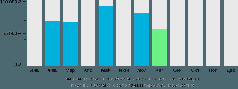 Динамика стоимости авиабилетов из Копенгагена в Нуук по месяцам