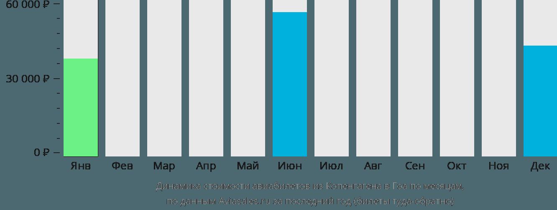 Динамика стоимости авиабилетов из Копенгагена в Гоа по месяцам