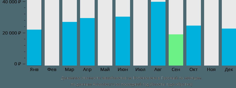 Динамика стоимости авиабилетов из Копенгагена в Грозный по месяцам