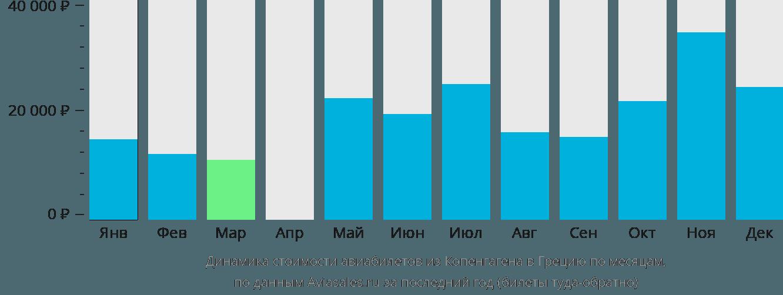 Динамика стоимости авиабилетов из Копенгагена в Грецию по месяцам