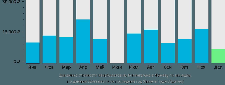 Динамика стоимости авиабилетов из Копенгагена в Женеву по месяцам