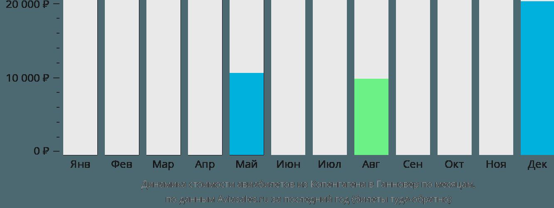 Динамика стоимости авиабилетов из Копенгагена в Ганновер по месяцам