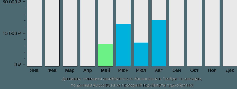Динамика стоимости авиабилетов из Копенгагена в Гамбург по месяцам