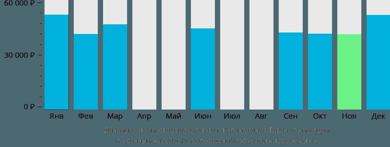 Динамика стоимости авиабилетов из Копенгагена в Гавану по месяцам