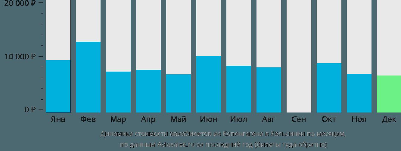 Динамика стоимости авиабилетов из Копенгагена в Хельсинки по месяцам