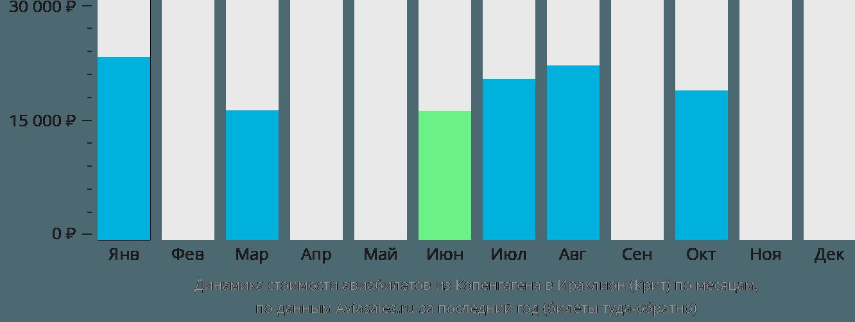 Динамика стоимости авиабилетов из Копенгагена в Ираклион (Крит) по месяцам