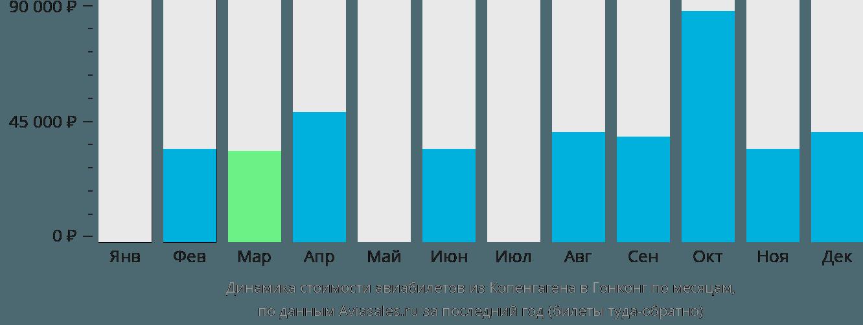 Динамика стоимости авиабилетов из Копенгагена в Гонконг по месяцам