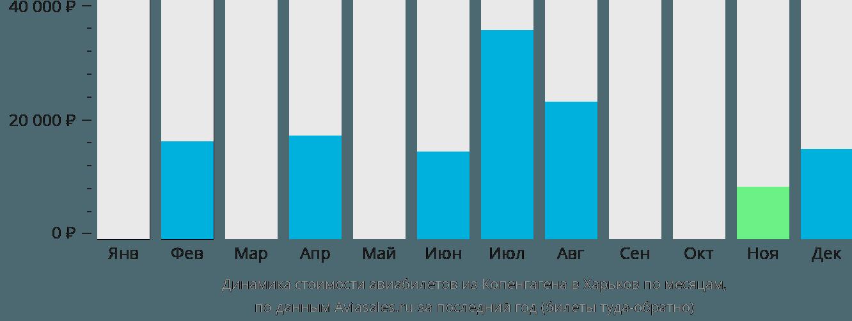 Динамика стоимости авиабилетов из Копенгагена в Харьков по месяцам