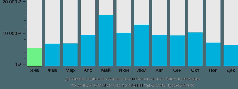 Динамика стоимости авиабилетов из Копенгагена в Киев по месяцам