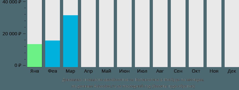 Динамика стоимости авиабилетов из Копенгагена в Инсбрук по месяцам